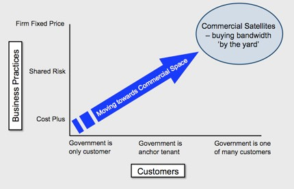 """A figure showing an arrow increasing bottom left to top right, where the vertical X-axis is the NASA business practice, from """"cost-plus"""" to """"firm fixed price"""", and the horizontal Y-axis is the customers, from """"government as the only customer"""" to the """"government as one of many customers""""."""