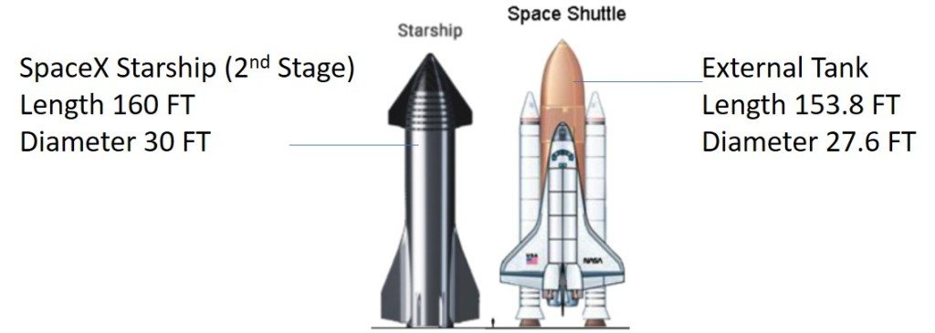 A figure of the NASA Space Shuttle next to a figure of the SpaceX Starship. The Space Shuttle external tank measures 153.8 feet high and 27.6 feet in diameter. The Starship is 160 feet high and 30 feet in diameter.