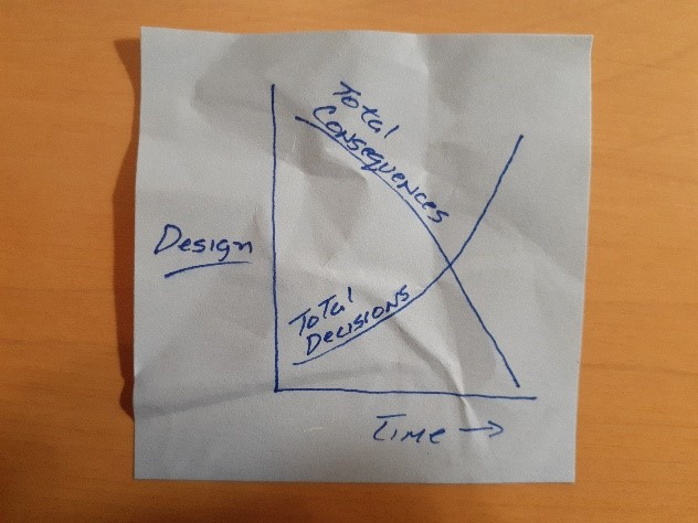 A post-it note showing the design notion that the total consequences of decisions decline over time (a curve dropping) as the number of those total decisions made increases (a curve rising). Credit: Edgar Zapata, zapatatalksnasa.com