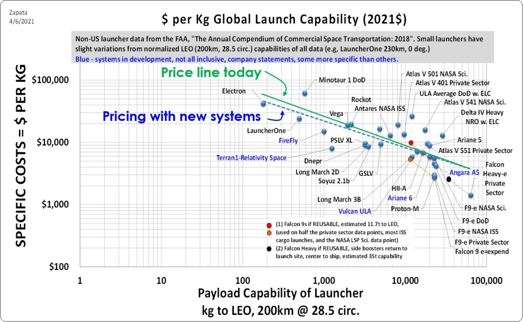 Costs per kg of different launchers. The Falcon Heavy has already staked a claim at a very low thousands of dollars per kg – about $1,100 per pound in its most reusable configuration. Updated from a version at NASA NTRS and The State of Play. Credit: Edgar Zapata, zapatatalksnasa.com