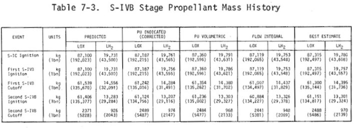 A table showing the original amount of propellant in the Saturn S-IVB (pp.108), on the far right, 87,315kg of liquid oxygen and 19,780kg of liquid hydrogen. The amount at ignition to leave Earth orbit hours later was less, 61,300kg and 14,395kg.