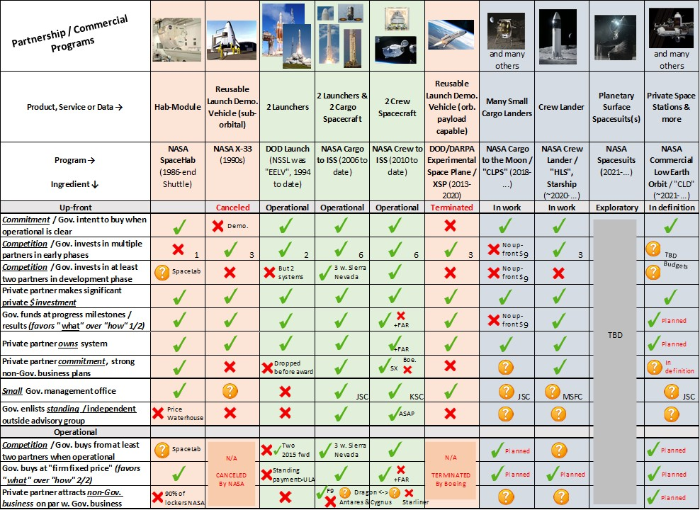 A checklist - ingredients of what makes a contract as more or less commercial vs. NASA commercial programs.