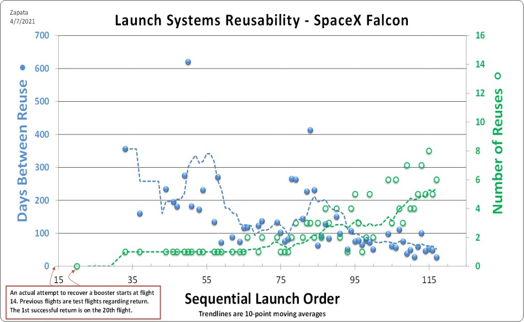 A graph of data for Falcon 9 booster reusability, showing days between reuse on the vertical Y-axis and the number of reuses for any booster on the horizontal X-axis.