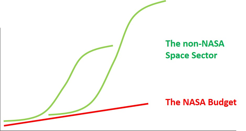 The NASA budget represented as a line increasing slightly year over year, left to right, with S-curves representing other market and dollar growth above that line growing much more rapidly.