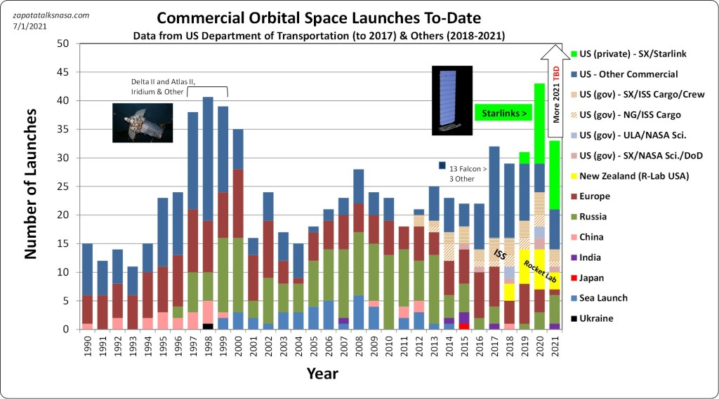Global commercial launches since 1990 up to the Soyuz-2 launch of OneWeb satellites on July 1, 2021.