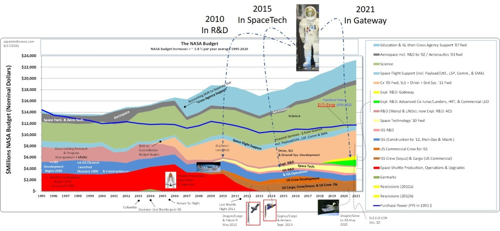 A NASA budget graph showing where were the hundreds of millions were spent for spacesuits, a number that might one day add up to a billion? A bit here, a bit there, before you know it...