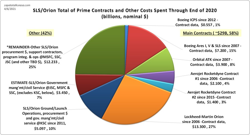 """Pie chart/graph. Big """"cost-plus"""" projects, where there are funds for what makes the news, usually the big """"prime"""" contract awards, and then lots more atop all that making up everything else."""