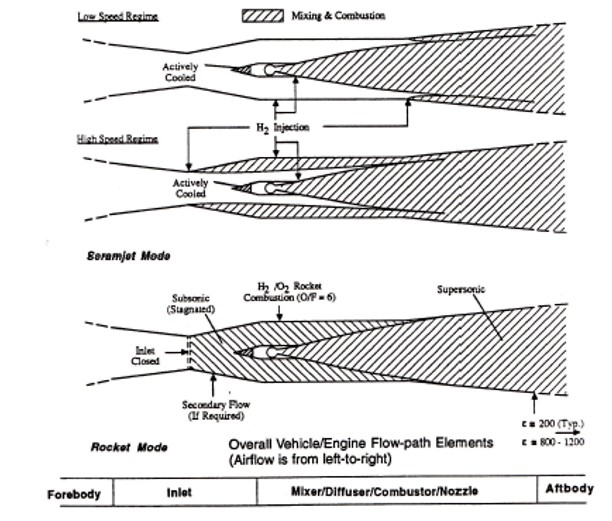 """Cross sections of an air-breathing engine (structure and cooling not shown). From """"The Synerjet Engine,"""" selected papers by William J.D. Escher. Bill Escher, and Frederick S. Billig were foremost experts in the field of high-speed air-breathing propulsion."""