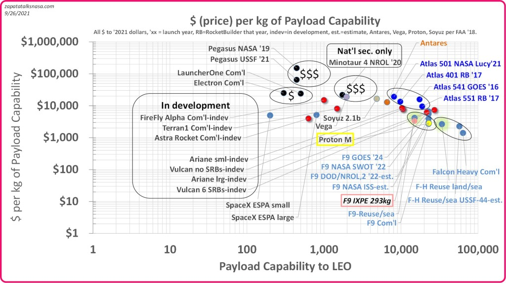 A simplified view of launch price, as price divided by payload capability of the launcher (max. capability, even if not fully utilized). It favors more recent over older data. Systems in development are included when showing test, flight or real hardware. Credit: Edgar Zapata, zapatatalksnasa.com