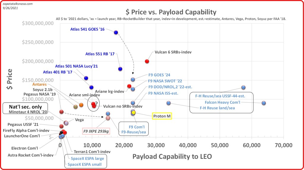 A simplified view of launch price vs. launcher payload capability (max. capability, even if not fully utilized). It favors more recent over older data. Systems in development are included when showing test, flight or real hardware. Credit: Edgar Zapata, zapatatalksnasa.com